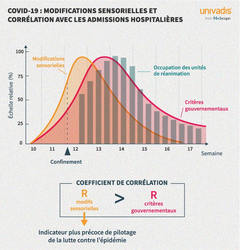COVID-19 : Modifications sensorielles et corrélation avec les admissions hospitalières