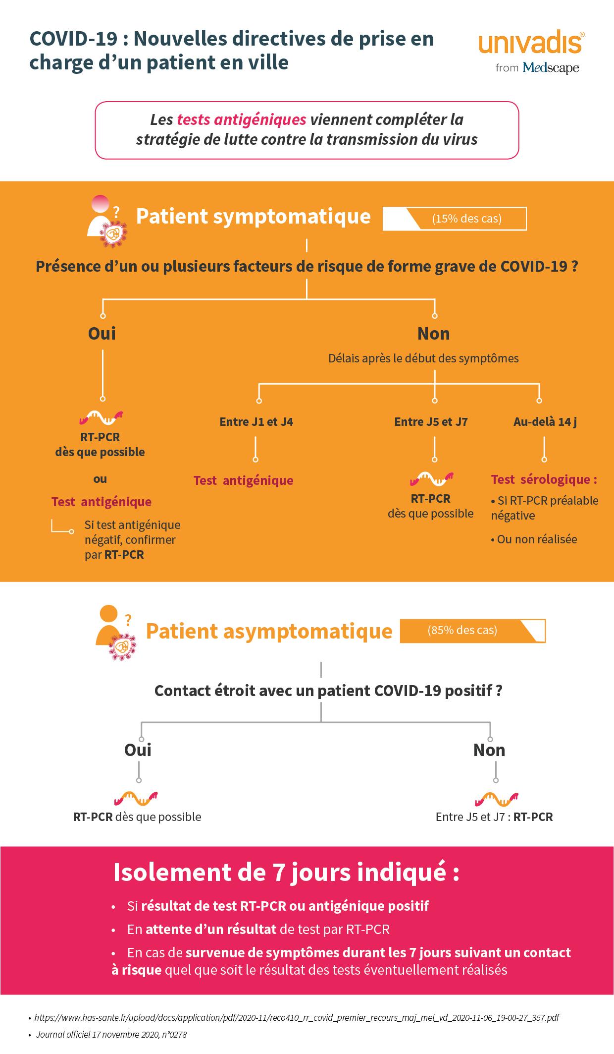 Actualisation de la stratégie de dépistage des patients suspectés de COVID-19