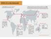 COVID-19 Lo más destacado de la semana en el mundo: Disminución de los casos, aumento de las variantes, éxito desigual en la implementación de la vacunación...